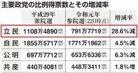 顔色冴えぬ立民・枝野代表 参院選終え党内から不満