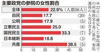 【数字で振り返る参院選】(下)22・9%~参院の女性割合 「男女同数」罰則なく政党守ら…