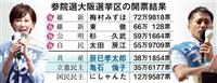 検証・参院選大阪選挙区 女性弁護士と共産エースはなぜ落ちた?