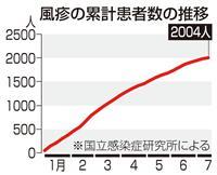 風疹患者2000人超え 首都圏で流行続く