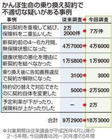 かんぽ不適切販売問題、全契約3000万件調査へ 日本郵政
