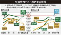 大阪の学力テスト 中学英語全国平均上回る