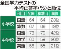 和歌山の学力テスト、小中学とも前回順位下回る