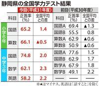 学力テスト 静岡の中3、全教科で平均超え 小6は算数に課題