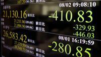 東証、一時400円超安 米中摩擦の激化懸念 円急伸、107円台