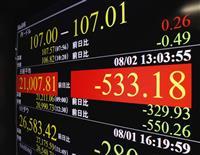 東証、一時500円超安 今年3番目、米中・日韓で 円急伸、106円台