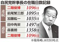 二階幹事長、連続最長1096日 通算在職でも3位