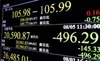 東証一時500円超下落 米中懸念、2万1000円割れ
