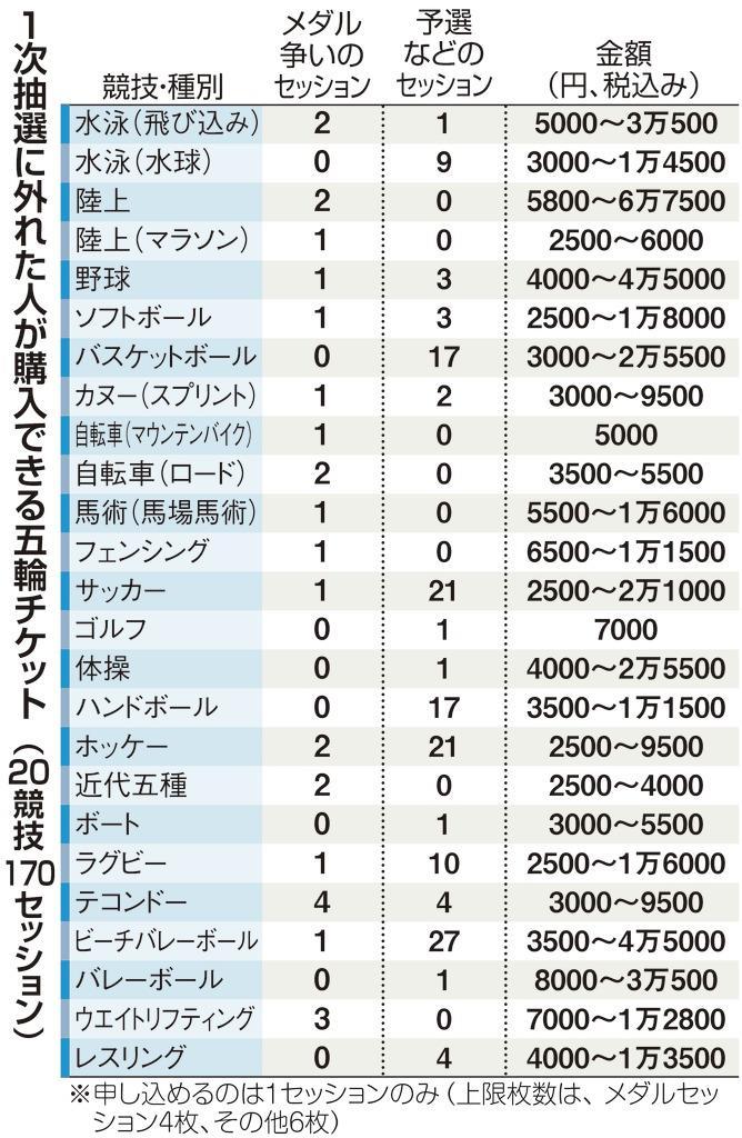 五輪チケット敗者復活戦 8日から追加抽選販売受け付け - 産経ニュース