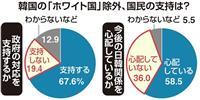 ホワイト国除外「支持」67・6%、改憲議論の活発化支持が6割超 産経・FNN合同世論調…