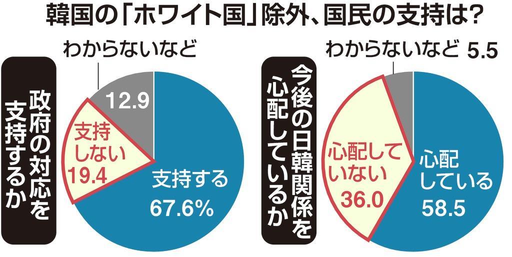 ホワイト国除外「支持」67・6%...