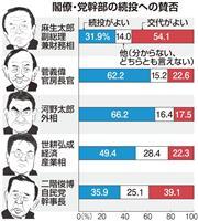 麻生氏「交代を」過半数 菅氏は続投支持6割で明暗 産経・FNN合同世論調査
