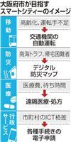 大阪府市、スマートシティ戦略で初会合 2025年万博までに成果