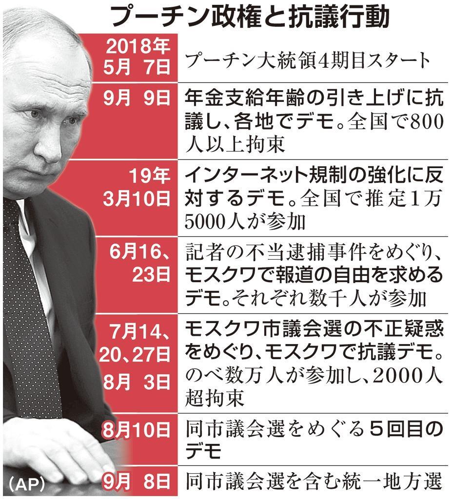 プーチン政権と抗議行動