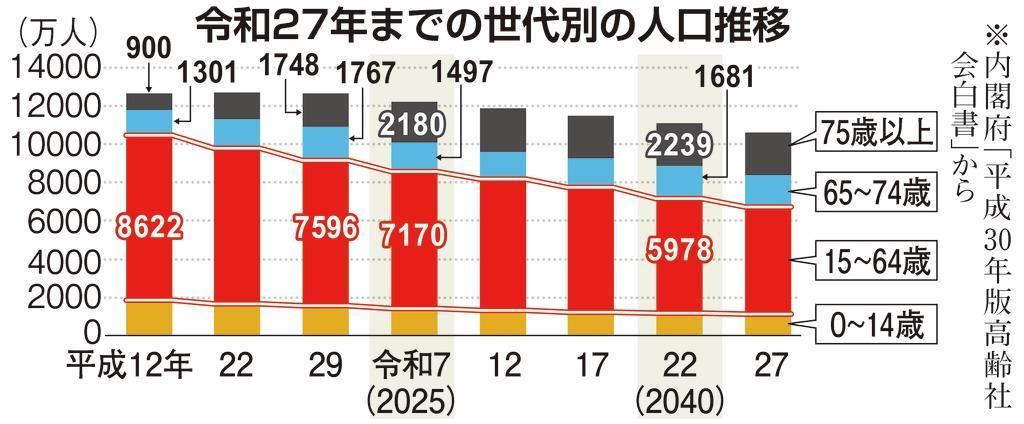 令和27年までの世代別の人口推移