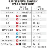 東京が商業用不動産の投資額で世界2位に浮上 英ロンドンは7位に転落