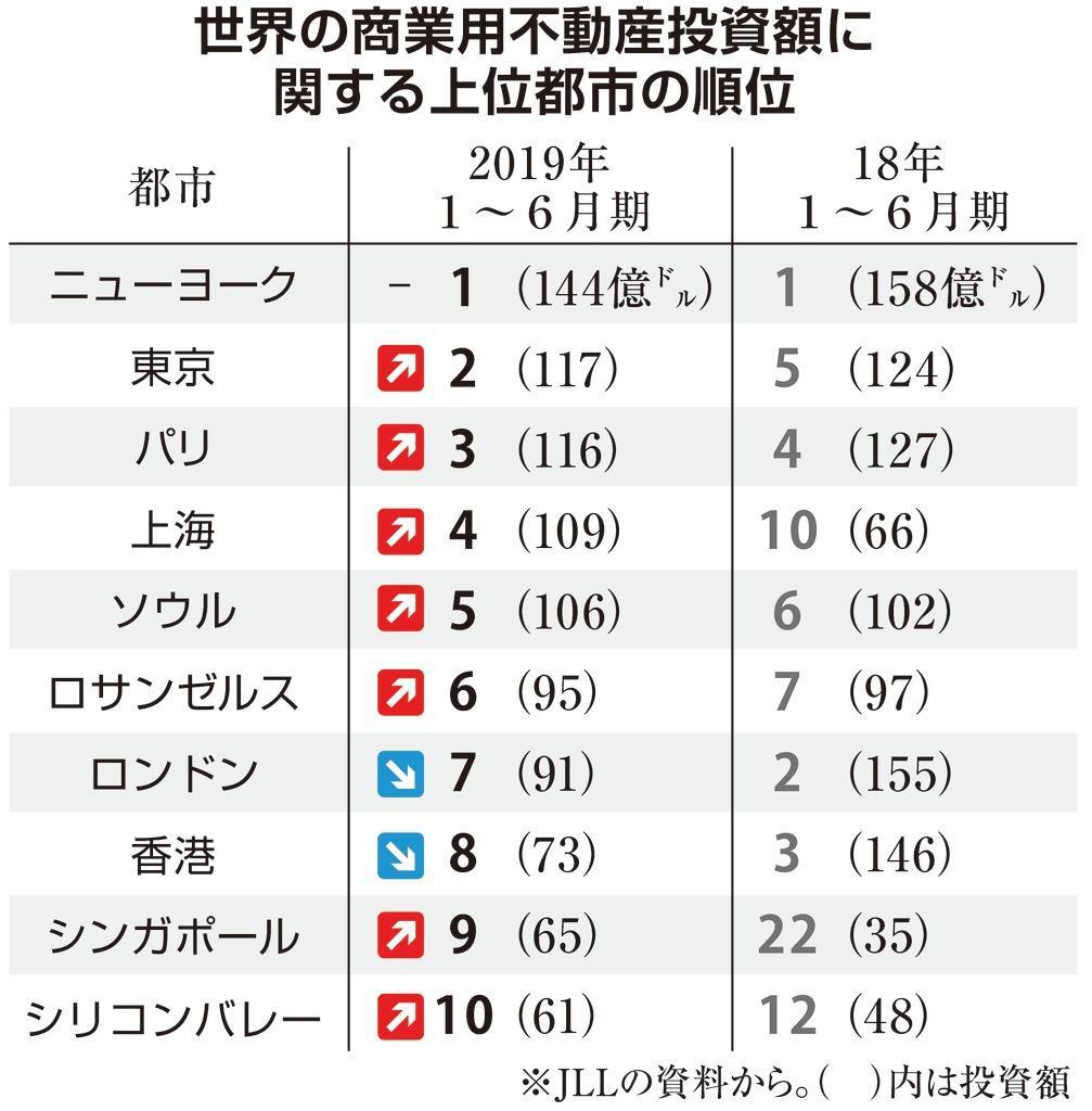東京が商業用不動産の投資額で世界2位に浮上 英ロンドンは7位…