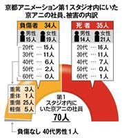 京アニ生存者 2階から飛び降り救助か 被害者8割が20~30代
