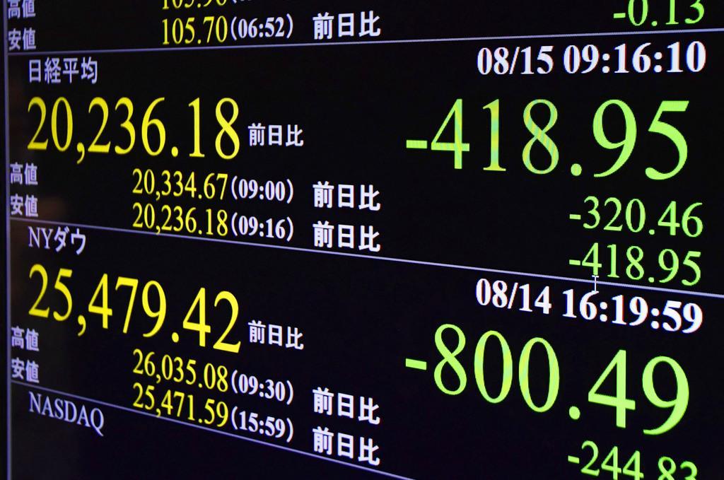東証、全面安で始まる 一時400円超安