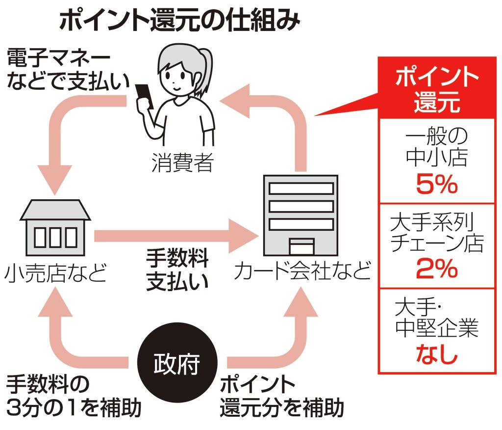 【消費増税】ポイント還元登録申請、中小事業者の駆け込み急増