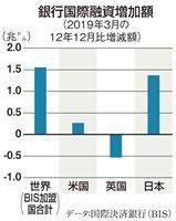 【田村秀男のお金は知っている】国際円買い投機の「実弾」は日銀が供給するのか 消費税率1…
