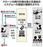 全ドローンの飛行計画、情報共有サイトに登録義務化