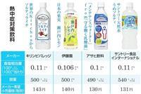 熱中症対策飲料が好調 厳しい残暑が追い風に