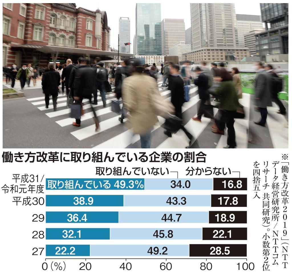 00【ネット用】本G働き方改革に取り組んでいる企業の割合