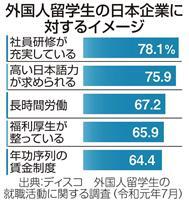 【就活リサーチ】社員研修には好印象 留学生が見た日本企業