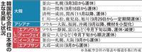 日韓便縮小、韓国人に人気の関西を直撃 半数キャンセルも
