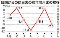関係悪化で韓国訪日客7・6%減 災害の昨年からさらに悪化