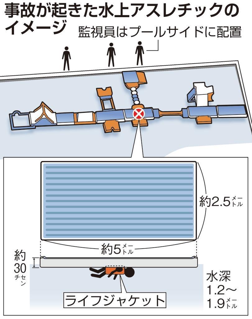 としまえんプール事故 「水上遊具」に潜む危険 安全性、監視体…