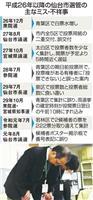 選管ミス、連鎖断てるか 仙台市議選あす投開票