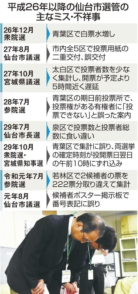 平成26年以降の仙台市選管の主なミス・不祥事