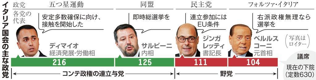 イタリア国会の主な政党