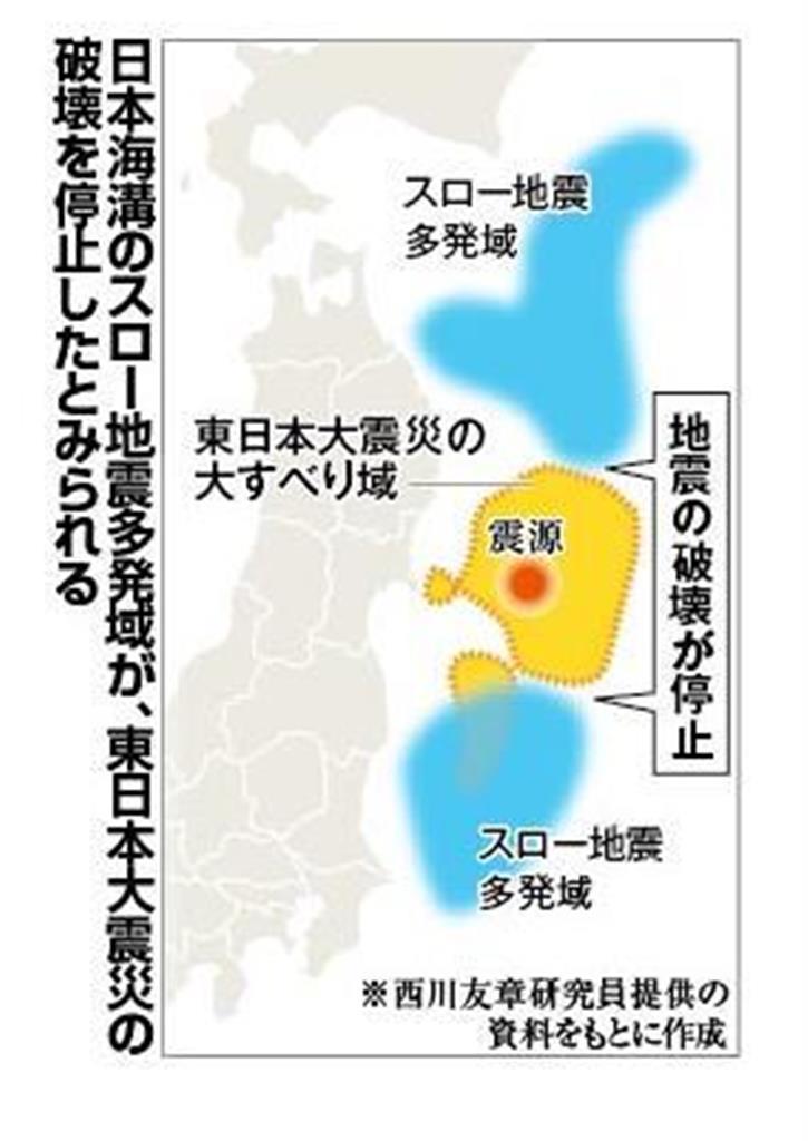「スロー地震」多発域、断層破壊防ぐ働き 東日本大震災で京大な…