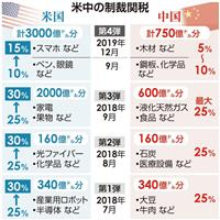 トランプ大統領、第4弾制裁関税の税率引き上げへ 中国の報復関税に対抗、企業に中国からの…