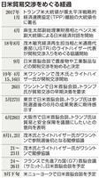 日米貿易交渉、大統領選控え早期決着に傾く 年内に協定発効も