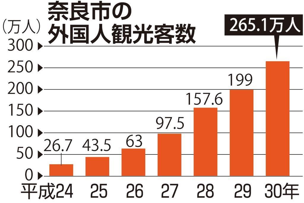 奈良市 昨年訪日客が初の200万人突破 欧米が増加