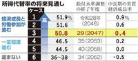 年金、現役収入の5割維持 財政検証公表、経済成長が前提