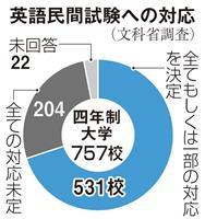 民間試験利用3割「未定」 大学共通テスト英語、204校
