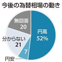 【企業アンケート】5割超の企業が円高進行を懸念