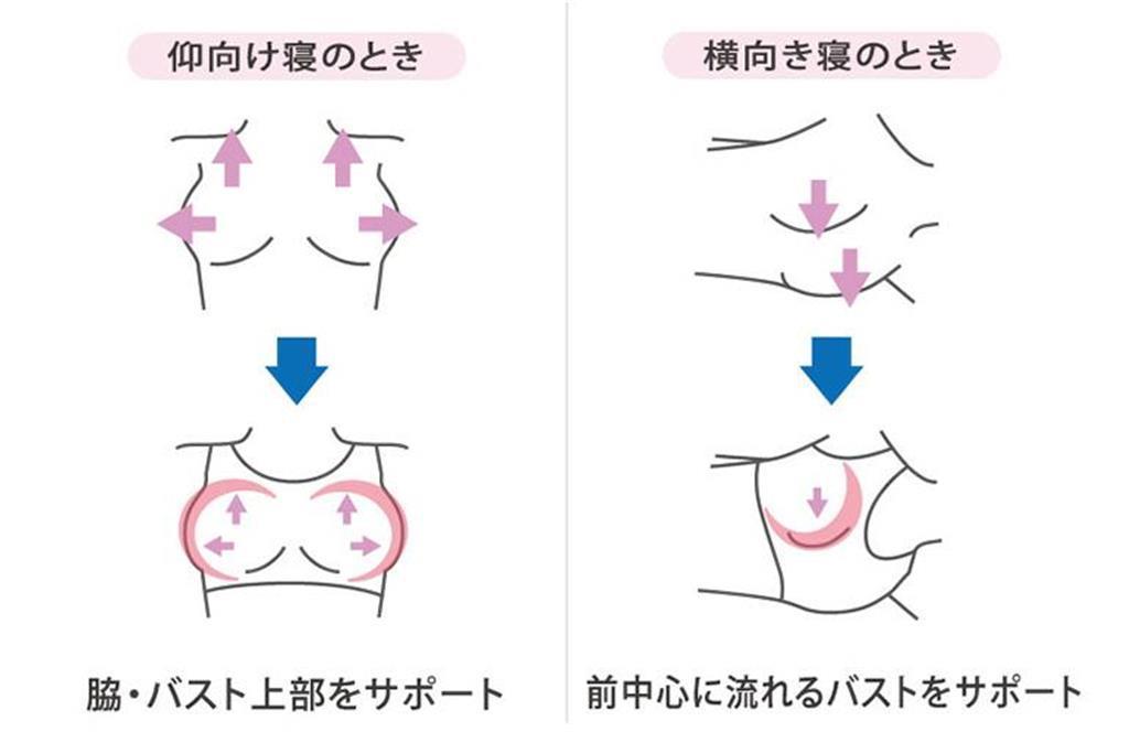 仰向け寝(左)と横向き寝(右)で就寝した場合のバストの流れ方を解説