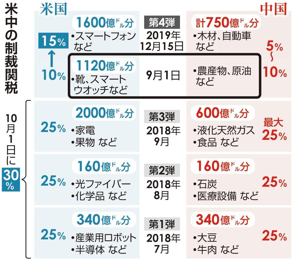 中国山東省青島の港に入るコンテナ船=8月6日(AP=共同)