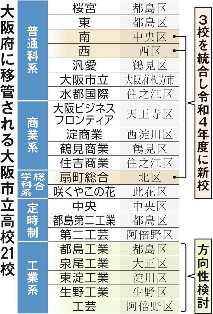 大阪府に移管される大阪市立高校21校