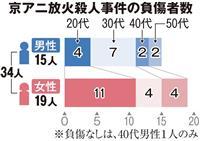 京アニ事件負傷者ら35人の年齢など公表 京都府警