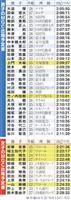 少数精鋭「安藤」「福士」「松田」 マラソン代表切符つかめるか