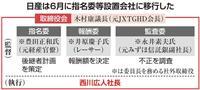 西川氏後任、10月末までに決定 経営と監督分離、指名委が人選