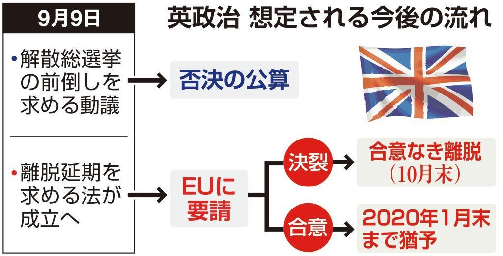 英政治 想定される今後の流れ