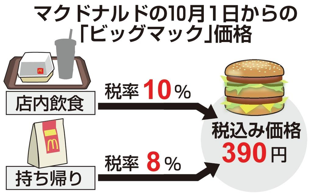 バーガー 円 マック 100